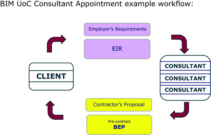 BIM workflow Consultant