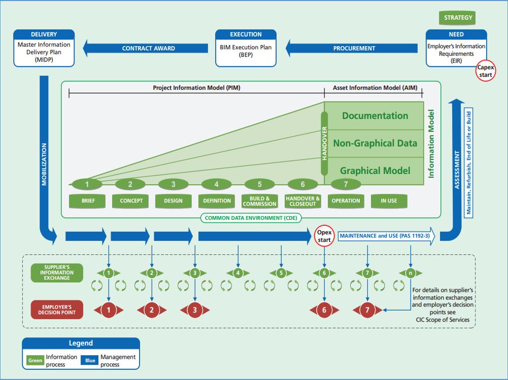 Building Information Modelling Bim Estate Management