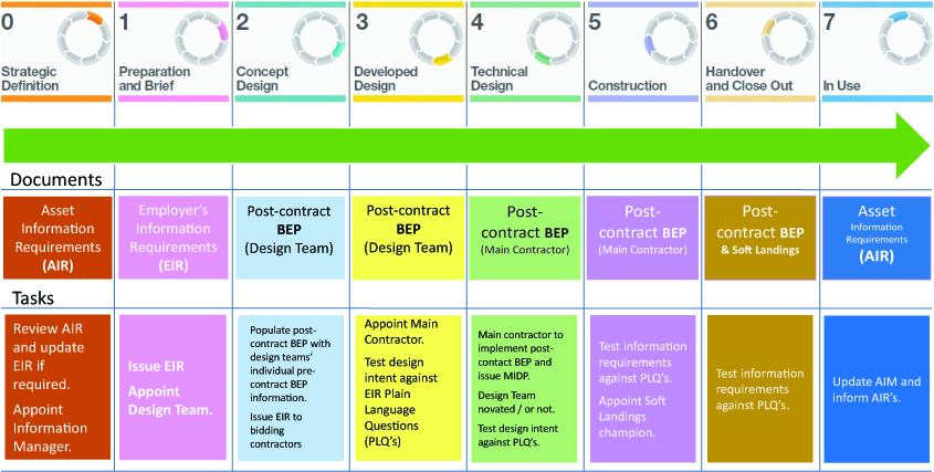 RIBA Project Lifecycle