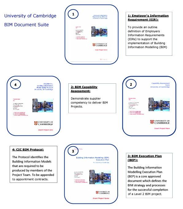 BIM Document Suite